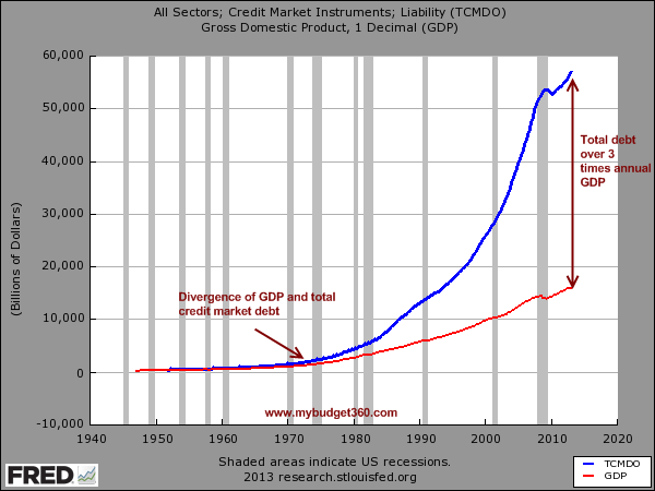 debt-and-gdp1Quinn