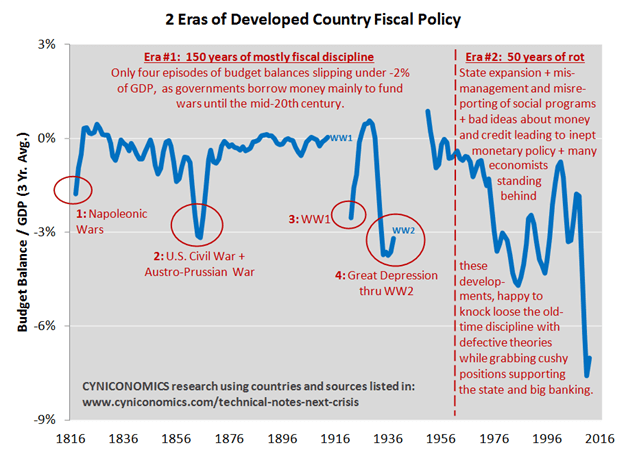 keynesian legacy