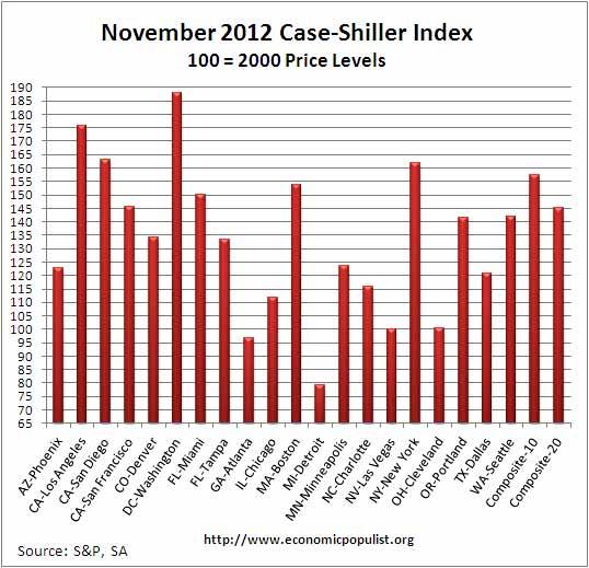 case shiller index levels SA November 2012 SA