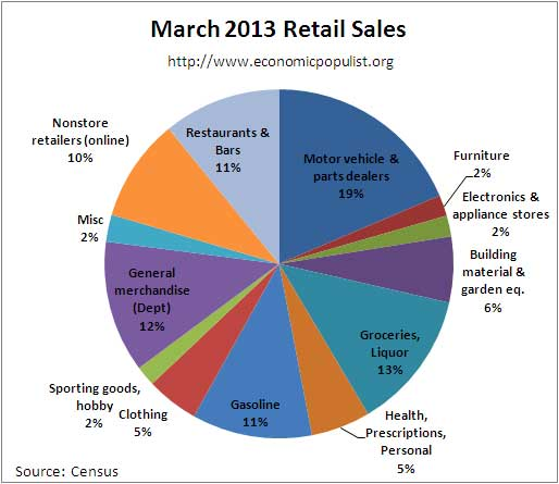 retail sales March 2013