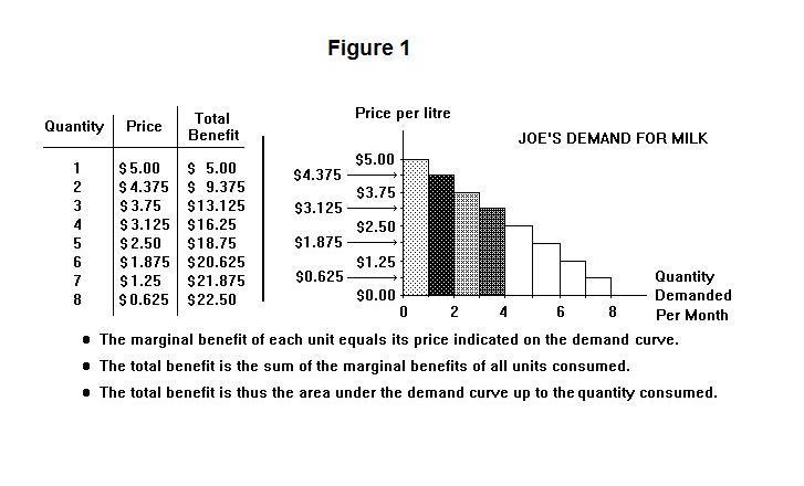 diagram of consumer surplus