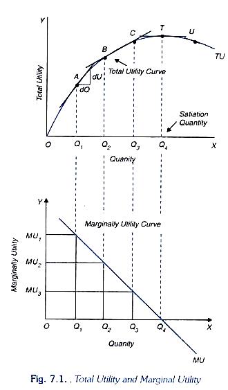 Consumer's Behaviour: Cardinal Utility Analysis (Explained