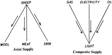 Inter-Related Supply: Joint Supply and Composite Supply