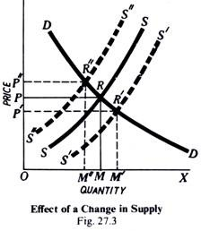 Price Determination under Perfect Competition: (With Diagram)