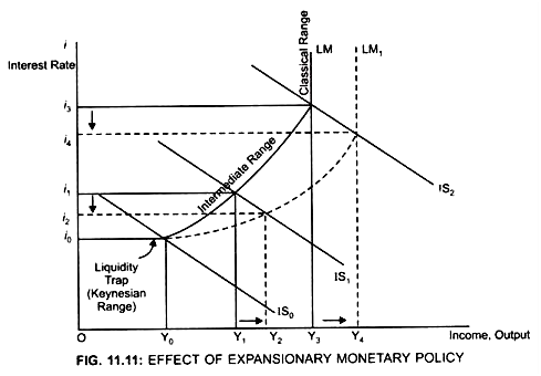 Expansionary Monetary Policy and Its Effects (With Diagram)