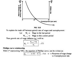 The Phillips Curve (Explained With Diagram)