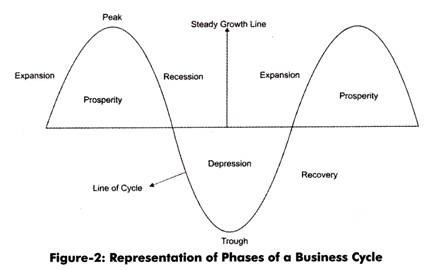 5 Phases of a Business Cycle (With Diagram)