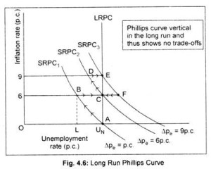 Philips Curve (With Diagram)