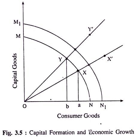 Capital Formation in a Country: A Close View