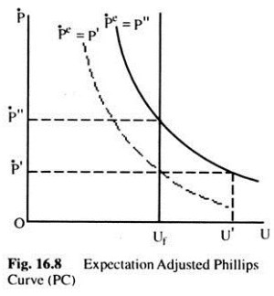 Inflation and Unemployment (With Diagram)