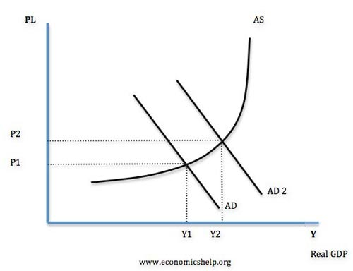 Macroeconomic Factors and the Management Environment
