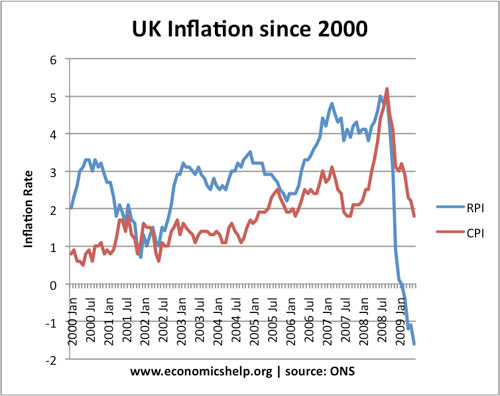 Different Measures of Inflation | Economics Help