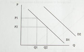 Shift in Demand and Movement Along Demand Curve