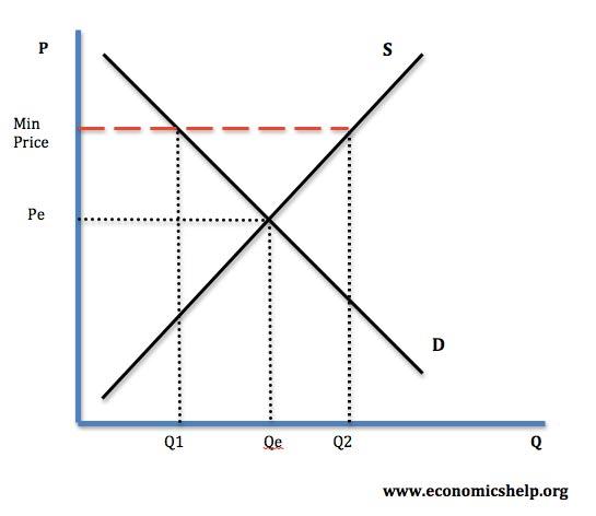 minimum-price