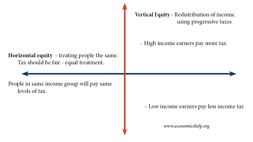 horizontal and vertical equity