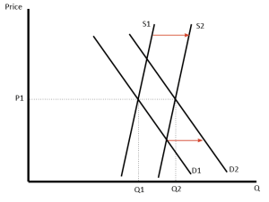 Diagrams for Supply and Demand | Economics Help