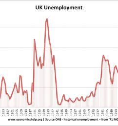 uk unemployment 1881 2015 [ 1095 x 794 Pixel ]