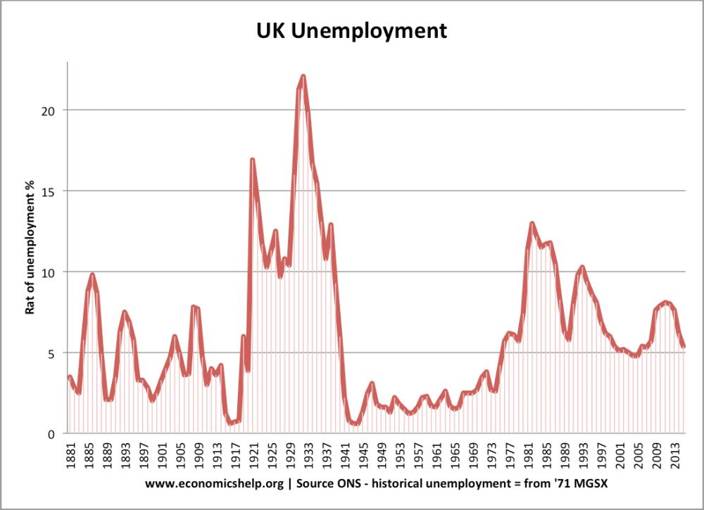 medium resolution of uk unemployment 1881 2015