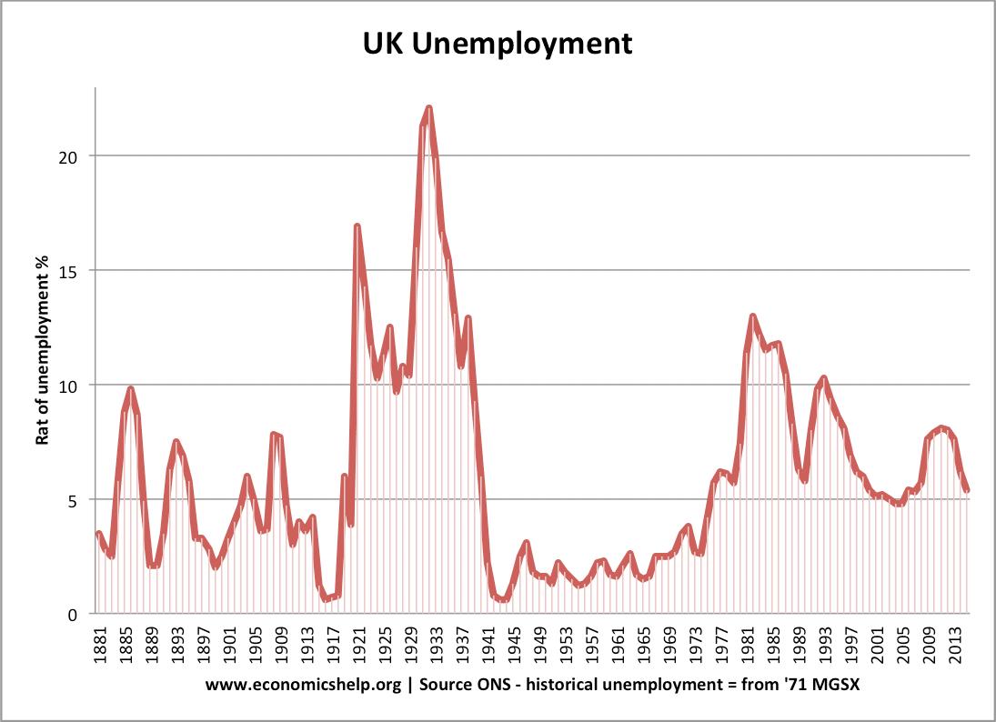hight resolution of uk unemployment 1881 2015