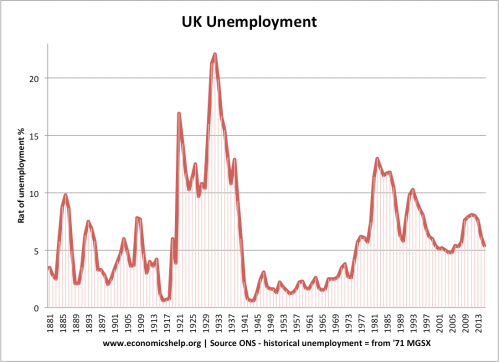 small resolution of uk unemployment 1881 2015