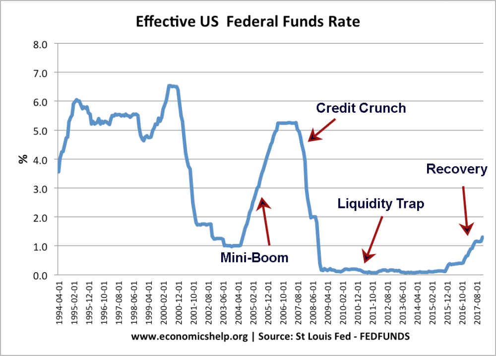 medium resolution of us federal funds interest rates 94 17 notes