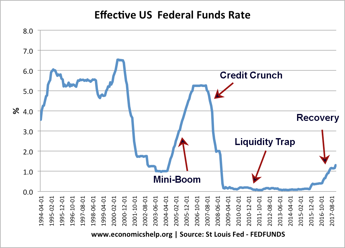 hight resolution of us federal funds interest rates 94 17 notes