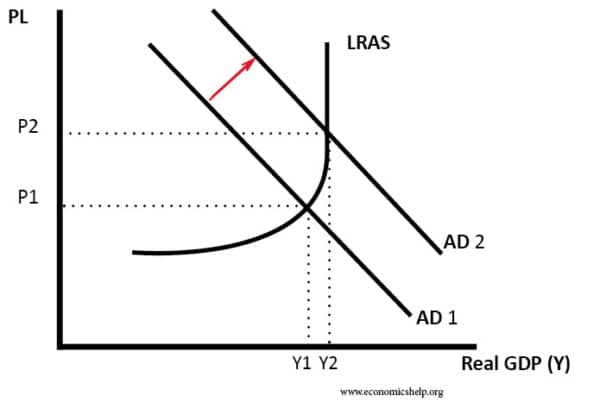 ad increase - inflation