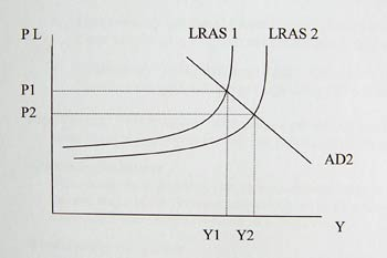 Essay: Explain what can cause an increase in the long run