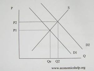 Supply and Demand Diagrams | Economics Help