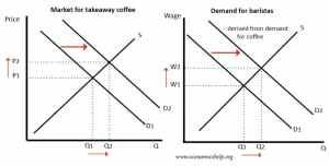 Derived Demand | Economics Help