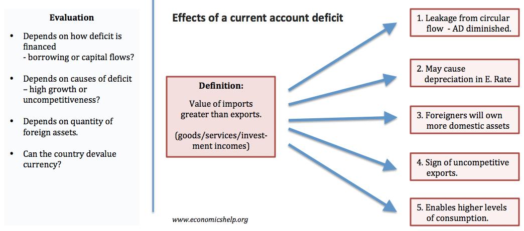 Balance Of Payments Equation Economics  Tessshebaylo