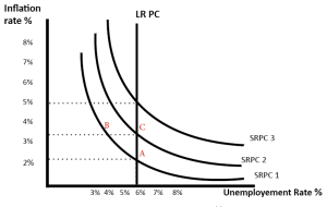 The Natural Rate of Unemployment | Economics Help