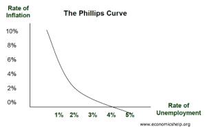 The Phillips Curve | Economics Help