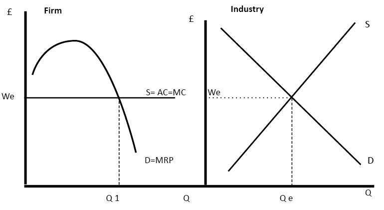 Supply And Demand Graph Explanation