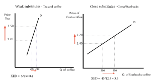 Cross elasticity of demand   Economics Help