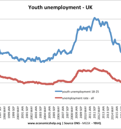 youth unemployment rose to 20 in the 2009 12 recession [ 1046 x 834 Pixel ]