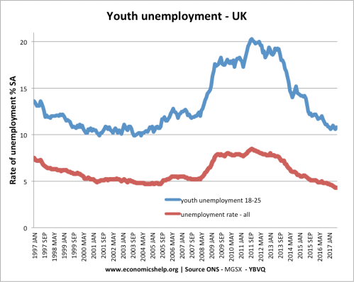 small resolution of youth unemployment rose to 20 in the 2009 12 recession