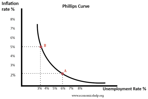 Image result for the phillips curve