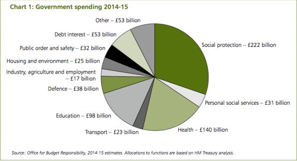 UK-government-spending