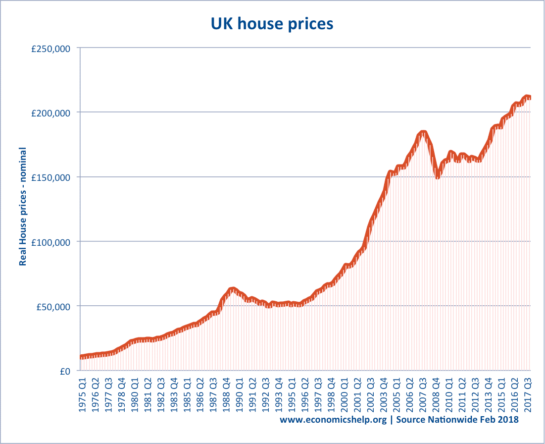 Problems of high house prices in the UK  Economics Help