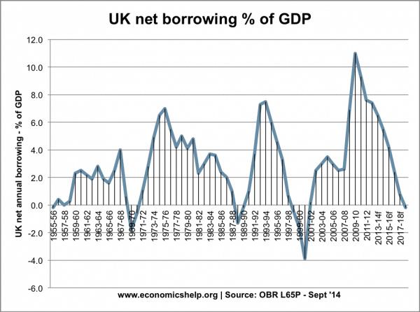 net-borrowing-55-14