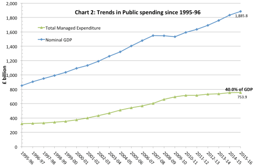 small resolution of uk government spending real and as of gdp
