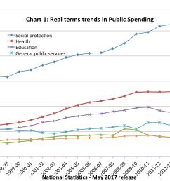 real term trends in public spending [ 1525 x 995 Pixel ]