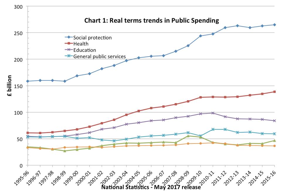 medium resolution of real term trends in public spending