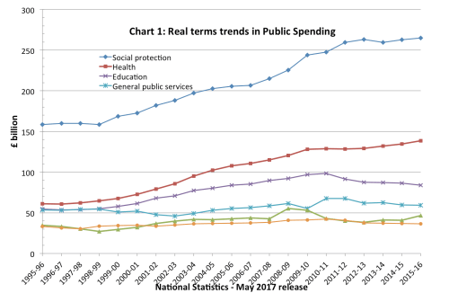 small resolution of real term trends in public spending