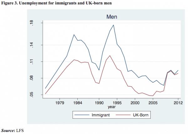 uk-unemployment-immigration