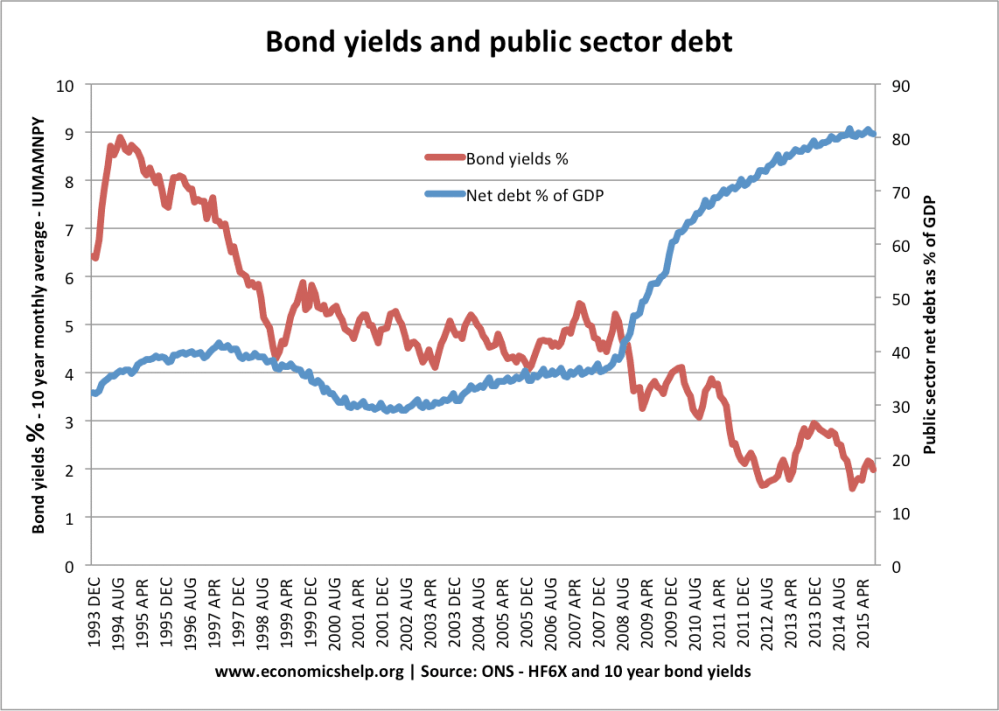 medium resolution of during great recession 2008 15 higher debt in the uk led to lower bond yields there was no crowding out