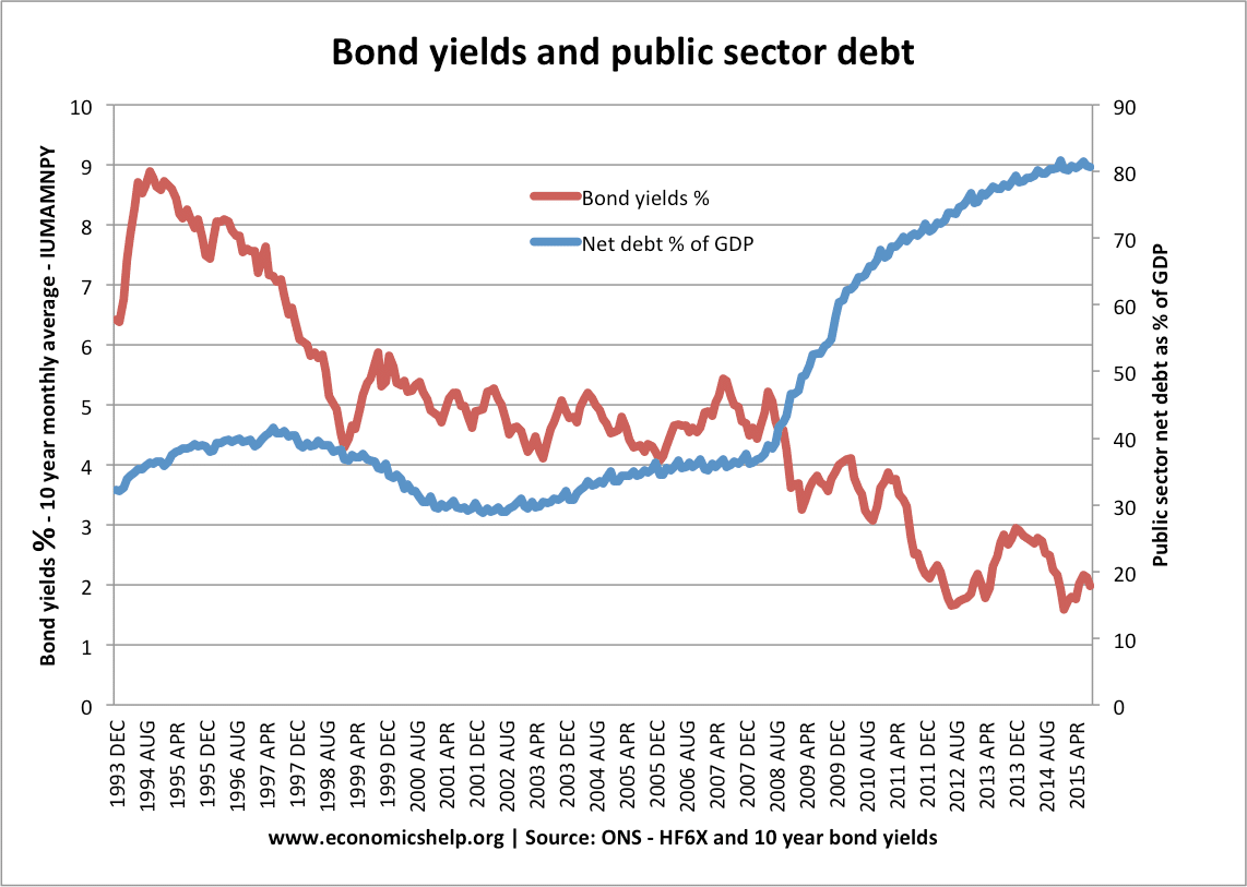 hight resolution of during great recession 2008 15 higher debt in the uk led to lower bond yields there was no crowding out
