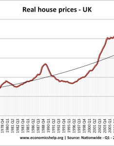 Real house prices also uk housing market economics help rh economicshelp