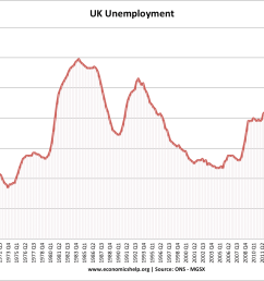 uk unemployment since 1971 unemployment has rarely fallen below 4  [ 1259 x 988 Pixel ]